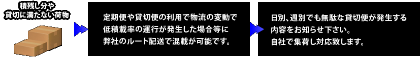 関東エリア小ロッド貸切便(4t、大型)