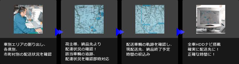 車輌追跡システム